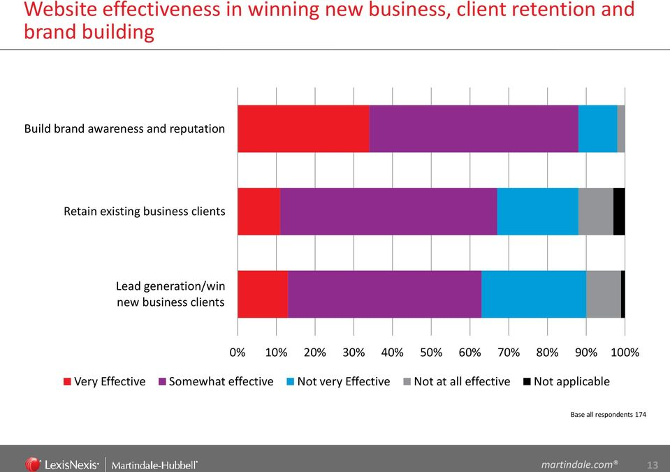 business clients 0% 10% 20% 30% 40% 50% 60% 70% 80% 90% 100% Very Effective Somewhat