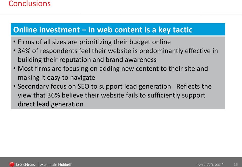 firms are focusing on adding new content to their site and making it easy to navigate Secondary focus on SEO to support