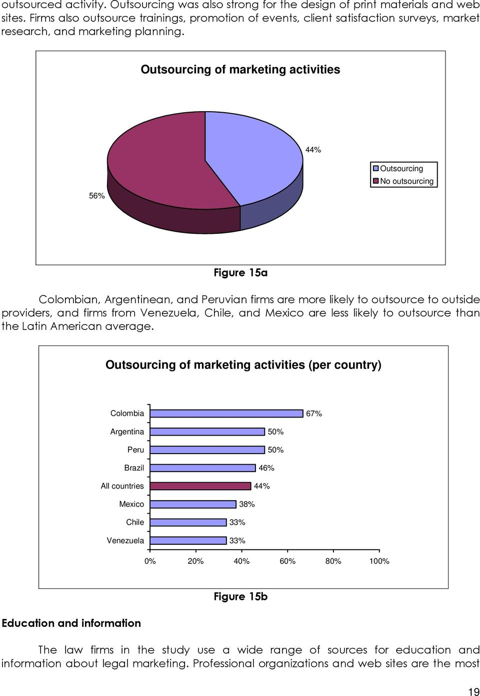 Outsourcing of marketing activities 44% 56% Outsourcing No outsourcing Figure 15a Colombian, Argentinean, and Peruvian firms are more likely to outsource to outside providers, and firms from