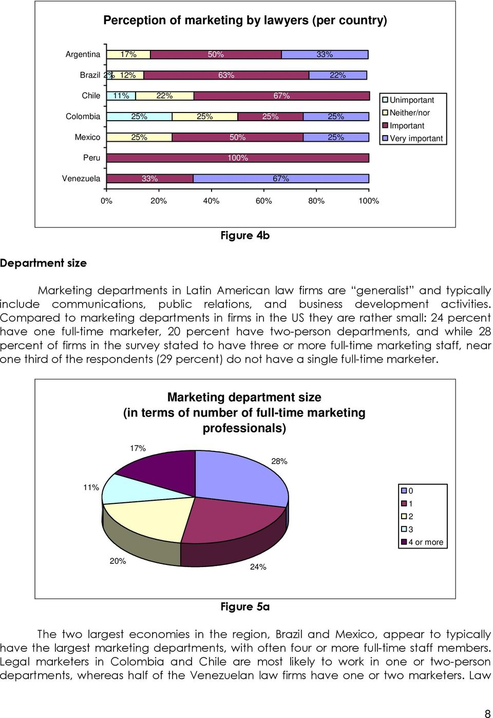 Compared to marketing departments in firms in the US they are rather small: 24 percent have one full-time marketer, 20 percent have two-person departments, and while 28 percent of firms in the survey