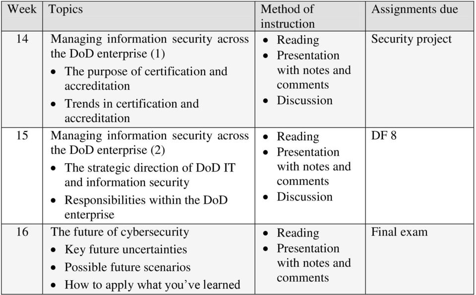 Responsibilities within the DoD enterprise 16 The future of cybersecurity Key future uncertainties Possible future scenarios How to apply what you ve