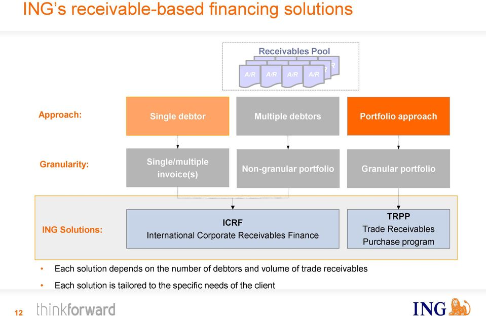 ING Solutions: ICRF International Corporate Receivables Finance TRPP Trade Receivables Purchase program Each solution