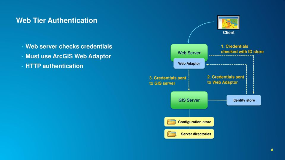Credentials sent to GIS server Web Server Web Adaptor 1.
