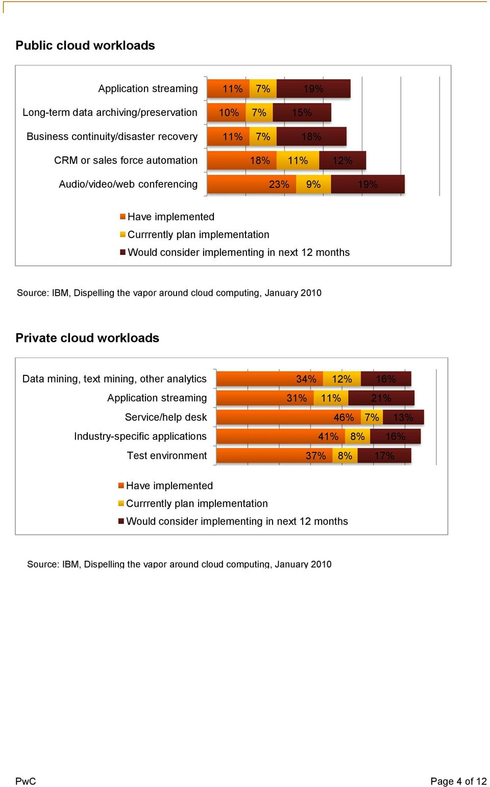 January 2010 Private cloud workloads Data mining, text mining, other analytics Application streaming Service/help desk Industry-specific applications Test environment 34% 31% 12% 11% 16% 21% 46% 7%