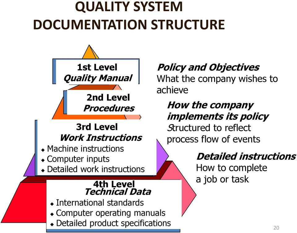 Computer operating manuals Detailed product specifications Policy and Objectives What the company wishes to achieve How