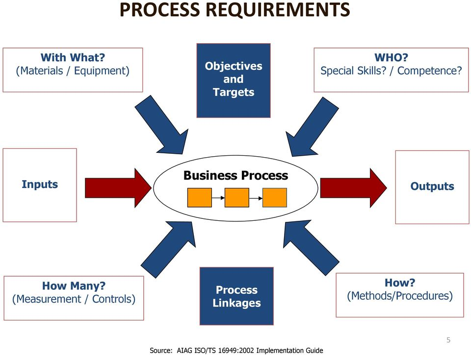 / Competence? Inputs Business Process Outputs How Many?