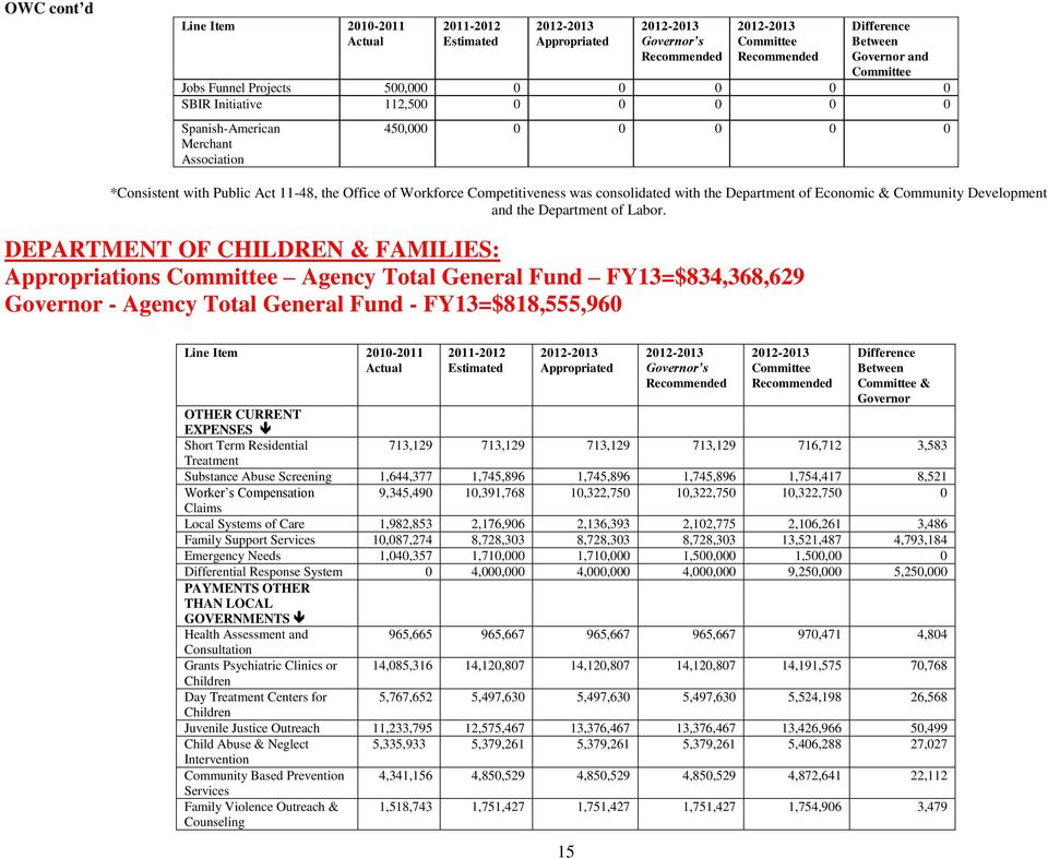 DEPARTMENT OF CHILDREN & FAMILIES: Appropriations Agency Total General Fund FY13=$834,368,629 Governor - Agency Total General Fund - FY13=$818,555,960 OTHER CURRENT EXPENSES Short Term Residential