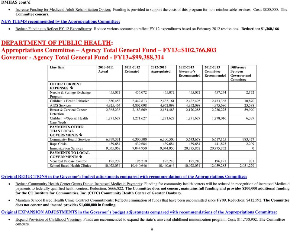 Reduction: $1,360,166 DEPARTMENT OF PUBLIC HEALTH: Appropriations Agency Total General Fund FY13=$102,766,803 Governor - Agency Total General Fund - FY13=$99,388,314 9 OTHER CURRENT EXPENSES Needle &