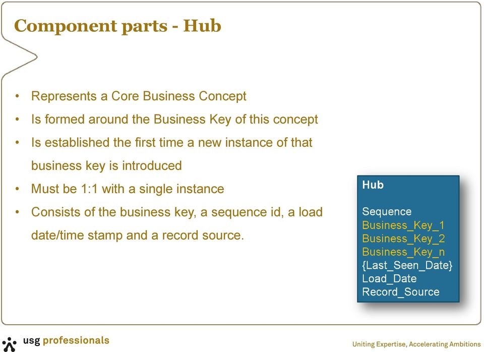 that business key is introduced Must be 1:1 with a single instance Consists