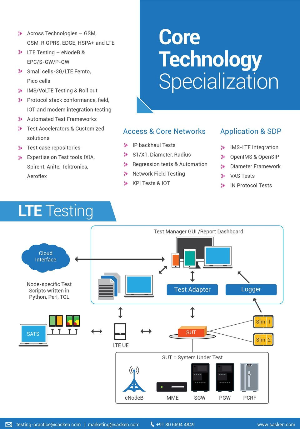 Technology Specialization Access & Core Networks IP backhaul Tests S1/X1, Diameter, Radius Regression tests & Automation Network Field Testing KPI Tests & IOT Application & SDP IMS-LTE Integration