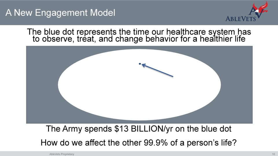 for a healthier life The Army spends $13 BILLION/yr on the
