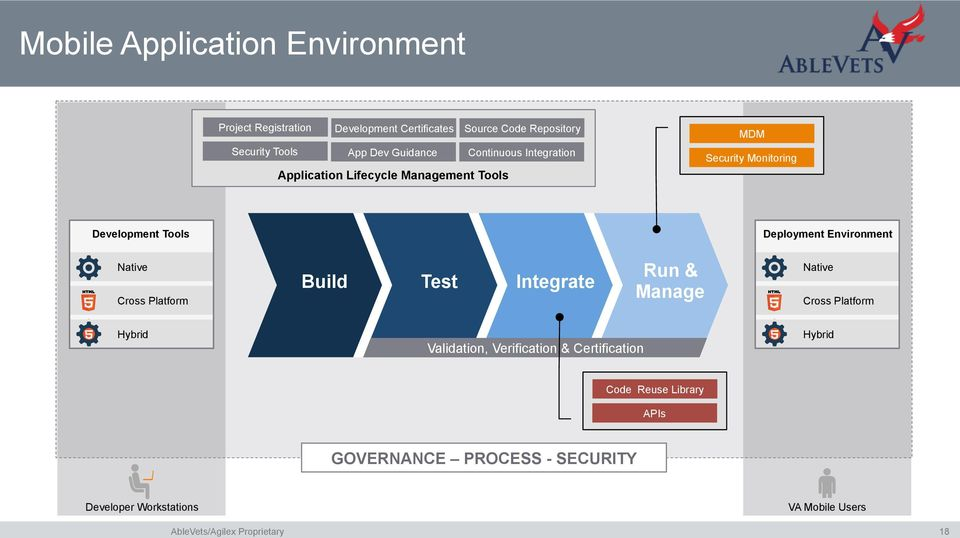 Environment Native Cross Platform Build Test Integrate Run & Manage Native Cross Platform Hybrid Validation, Verification &