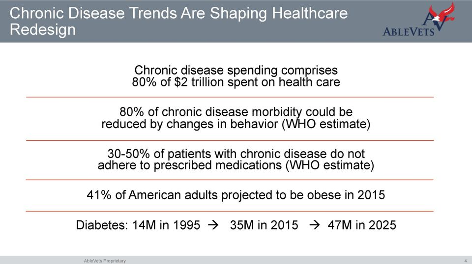 (WHO estimate) 30-50% of patients with chronic disease do not adhere to prescribed medications (WHO