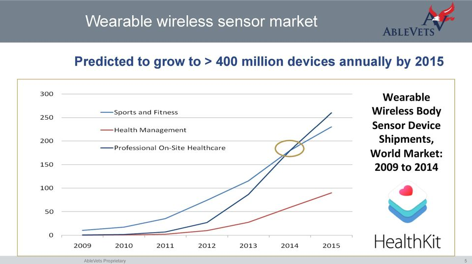 by 2015 Wearable Wireless Body Sensor