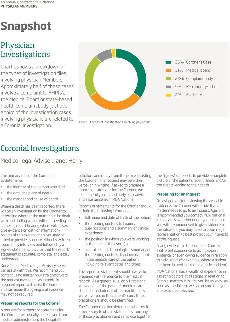 Just over a third of the investigation cases involving physicians are related to a Coronial Investigation.