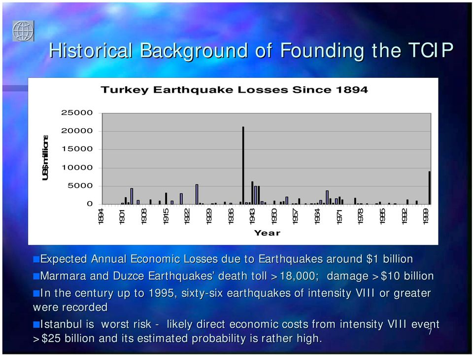 Duzce Earthquakes death toll >18,000; damage >$10 billion In the century up to 1995, sixty-six earthquakes of intensity VIII or greater were