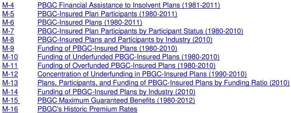 Plans (1980-2010) M-11 Funding of Overfunded PBGC-Insured Plans (1980-2010) M-12 Concentration of Underfunding in PBGC-Insured Plans (1990-2010) M-13 Plans, Participants, and