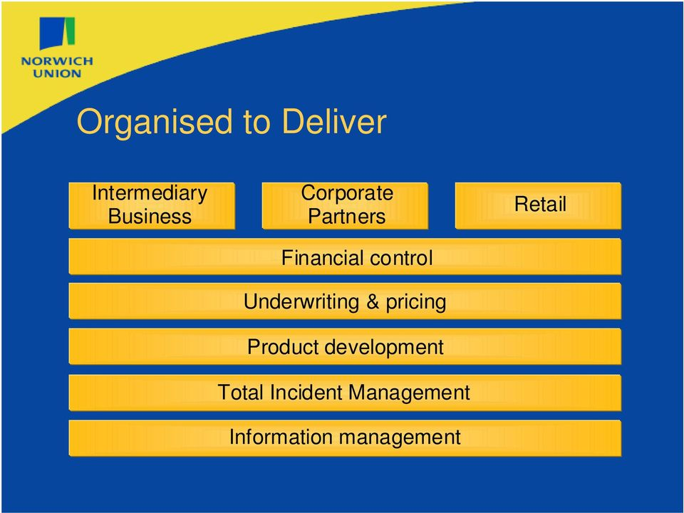Underwriting & pricing Product development