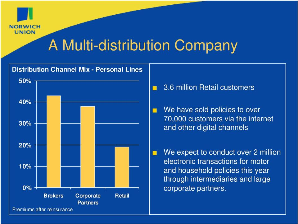 digital channels 20% 10% 0% Brokers Premiums after reinsurance Corporate Partners Retail We expect to