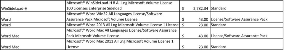 00 License/Software Assurance Pack Word Microsoft Word 2013 All Lng Microsoft Volume License 1 License $ 23.