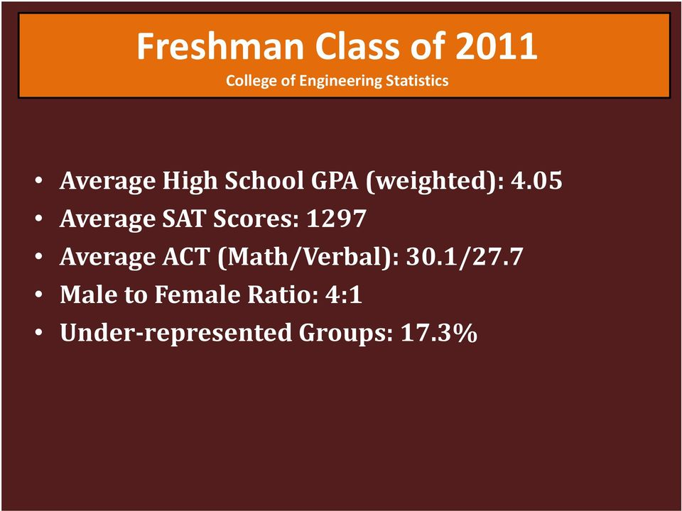 05 Average SAT Scores: 1297 Average ACT (Math/Verbal):