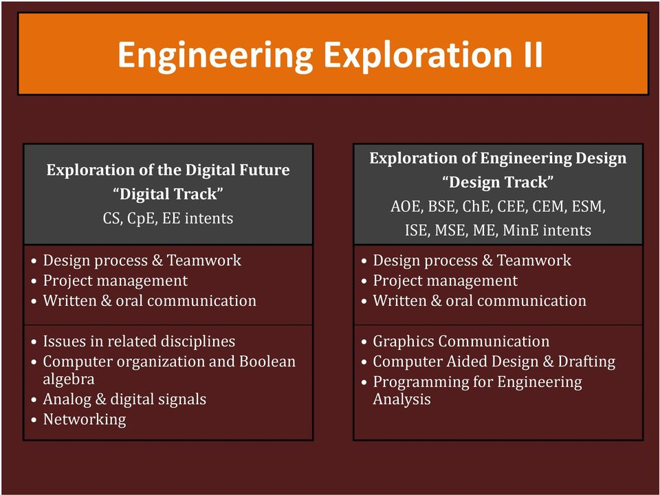Networking Exploration of Engineering Design Design Track AOE, BSE, ChE, CEE, CEM, ESM, ISE, MSE, ME, MinE intents Design process &