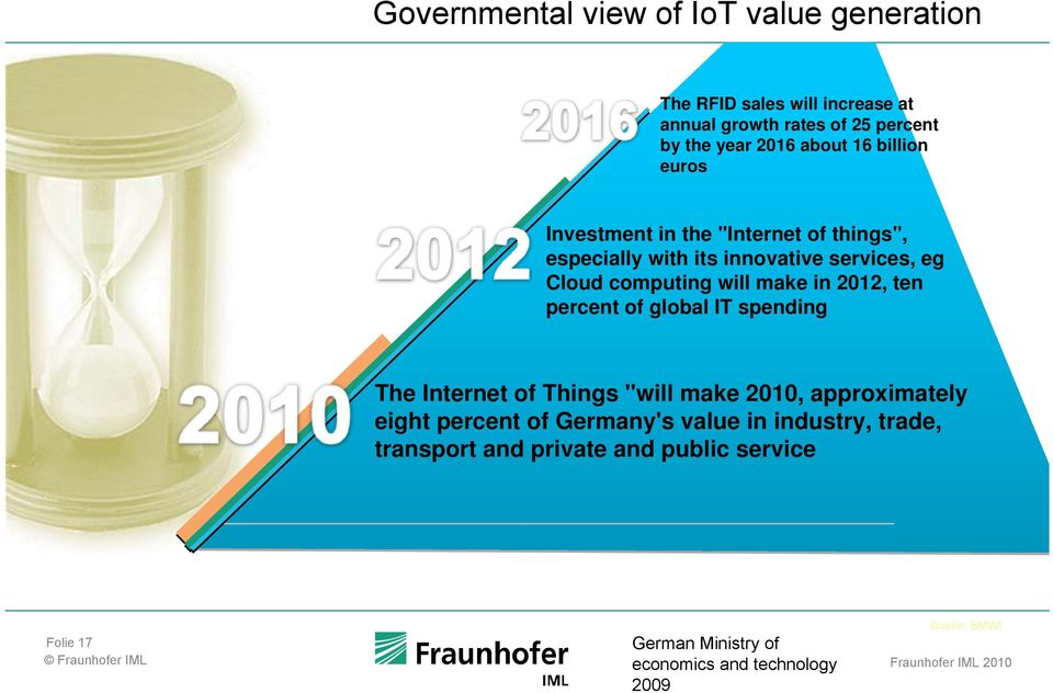 "make in 2012, ten percent of global IT spending The Internet of Things ""will make 2010, approximately eight percent of Germany's"