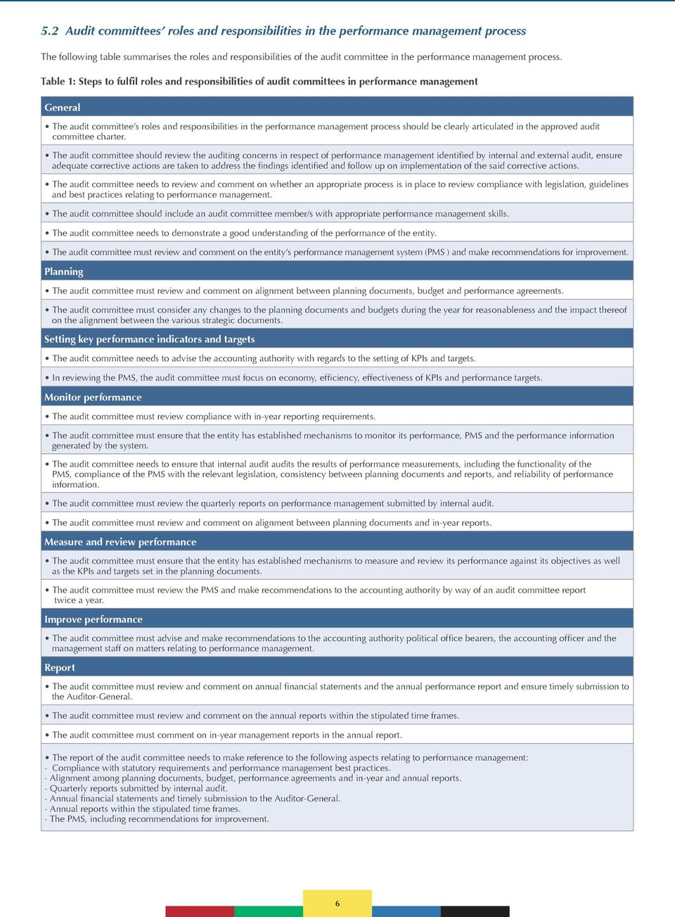 Table 1: Steps to fulfil roles and responsibilities of audit committees in performance management General The audit committee s roles and responsibilities in the performance management process should