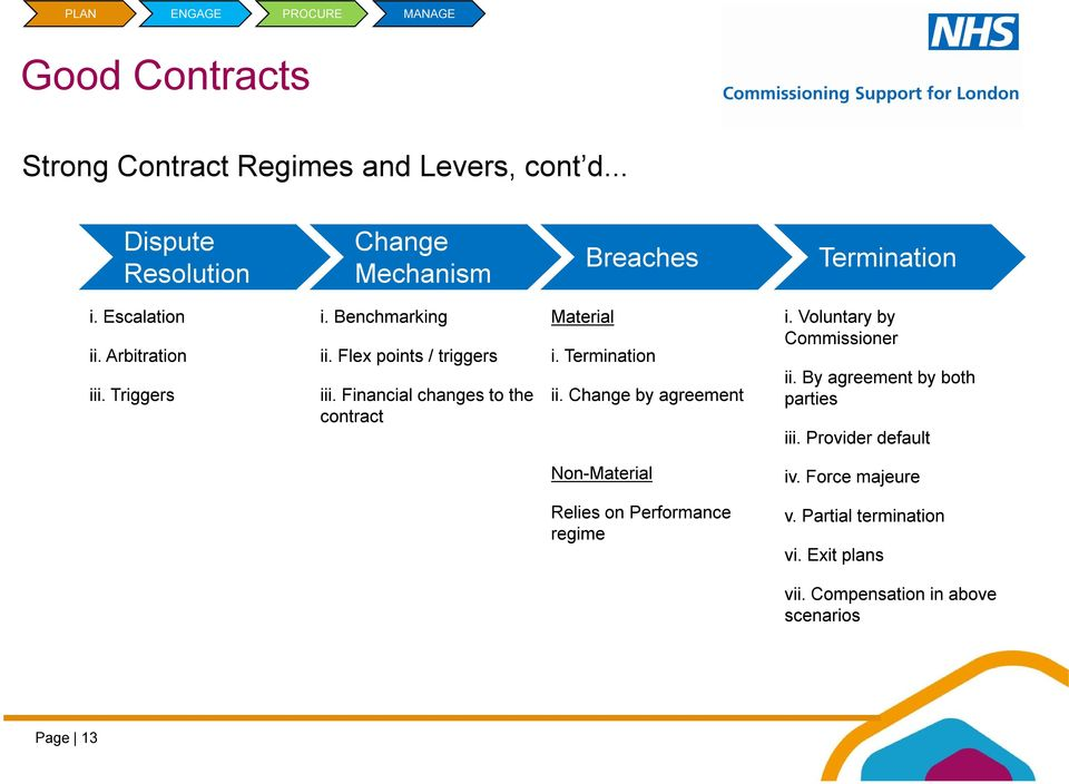 Financial changes to the contract Material i. Termination ii. Change by agreement i. Voluntary by Commissioner ii.