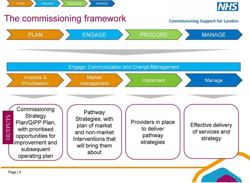 improvement and subsequent operating plan Pathway Strategies, with plan of market and non-market Interventions