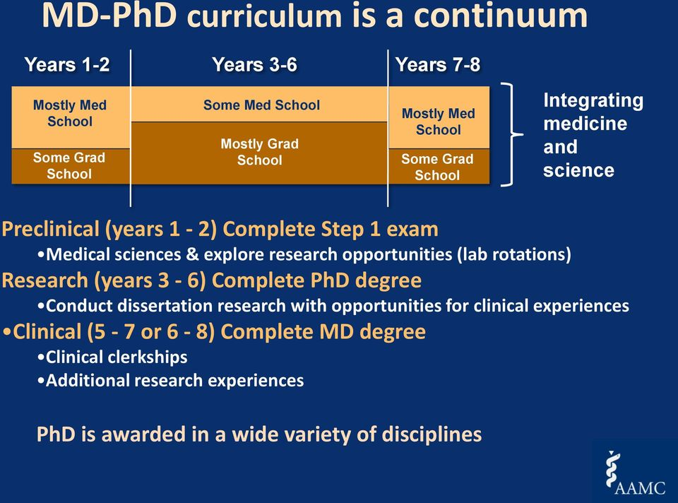 opportunities (lab rotations) Research (years 3-6) Complete PhD degree Conduct dissertation research with opportunities for clinical