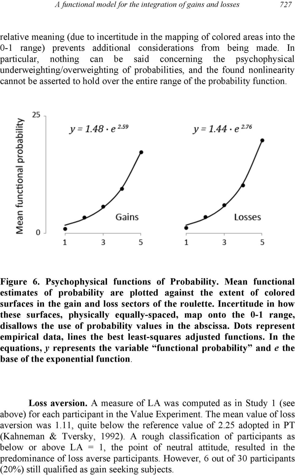 the probability function. Figure 6. Psychophysical functions of Probability.