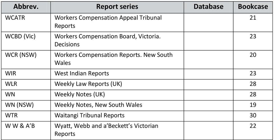 New South Wales WIR West Indian 23 WLR Weekly Law (UK) 28 WN Weekly Notes (UK) 28 WN