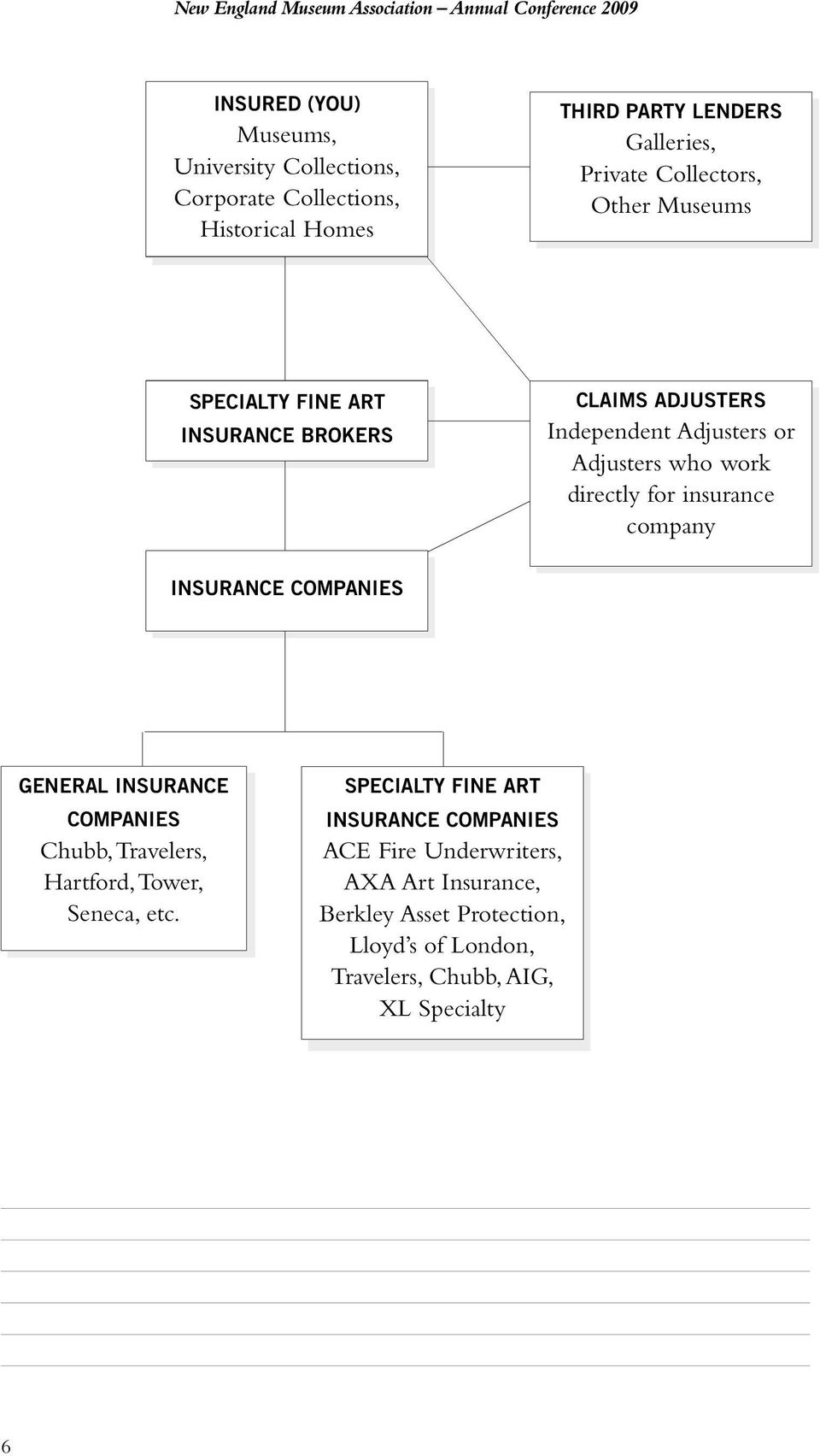 who work directly for insurance company INSURANCE COMPANIES GENERAL INSURANCE COMPANIES Chubb, Travelers, Hartford,Tower, Seneca, etc.
