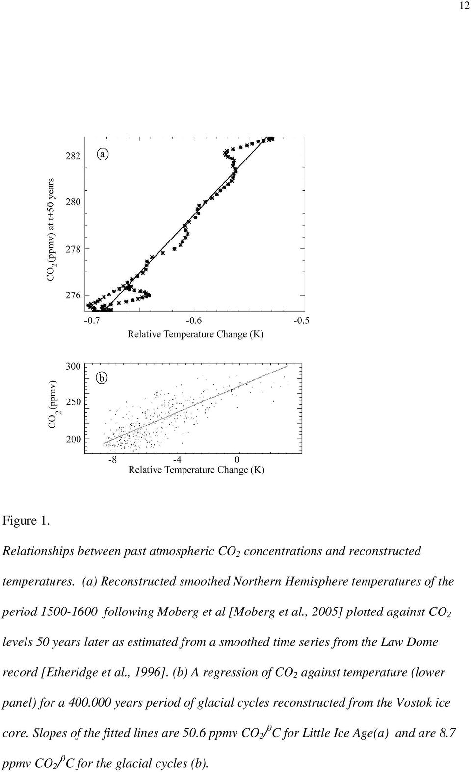 , 2005] plotted against CO 2 levels 50 years later as estimated from a smoothed time series from the Law Dome record [Etheridge et al., 1996].