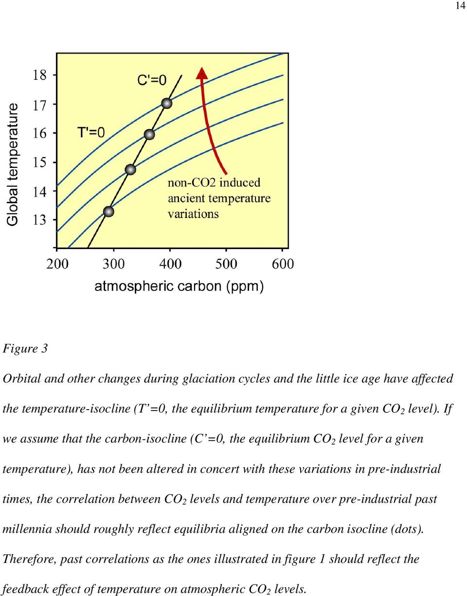 If we assume that the carbon-isocline (C =0, the equilibrium CO 2 level for a given temperature), has not been altered in concert with these variations in
