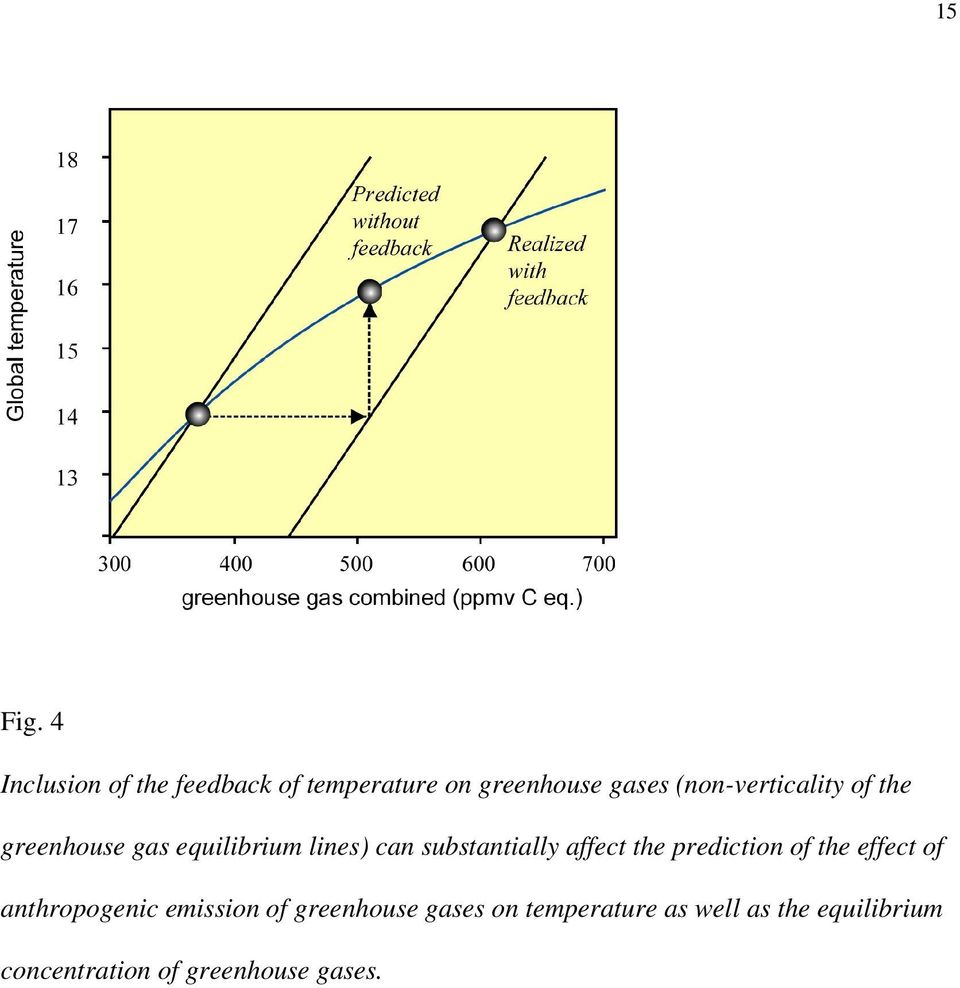 (non-verticality of the greenhouse gas equilibrium lines) can substantially