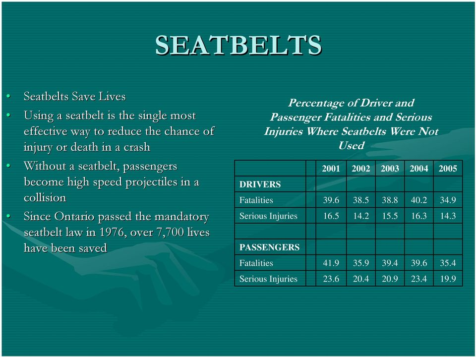 been saved DRIVERS Percentage of Driver and Passenger Fatalities and Serious Injuries Where Seatbelts Were Not Used 2001 2002 2003 2004 2005