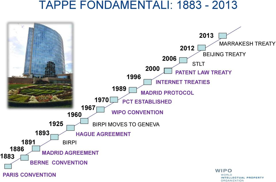 WIPO CONVENTION BIRPI MOVES TO GENEVA 2006 PCT ESTABLISHED 2012 INTERNET