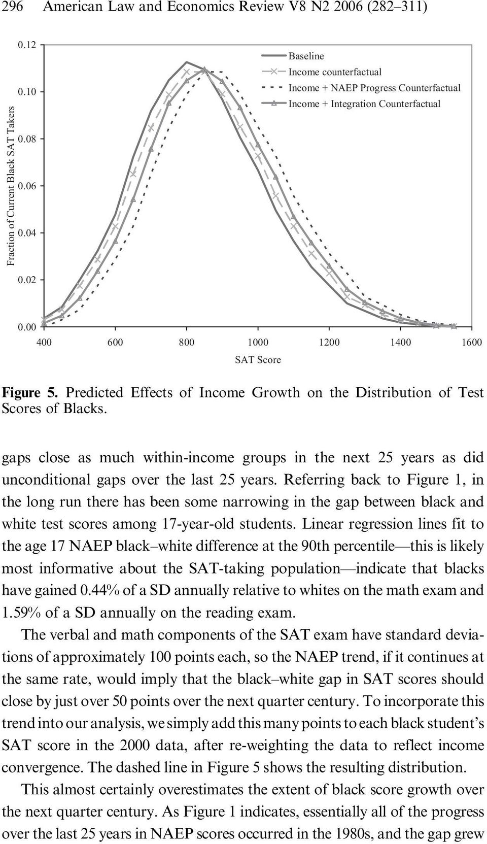 Predicted Effects of Income Growth on the Distribution of Test Scores of Blacks. gaps close as much within-income groups in the next 25 years as did unconditional gaps over the last 25 years.