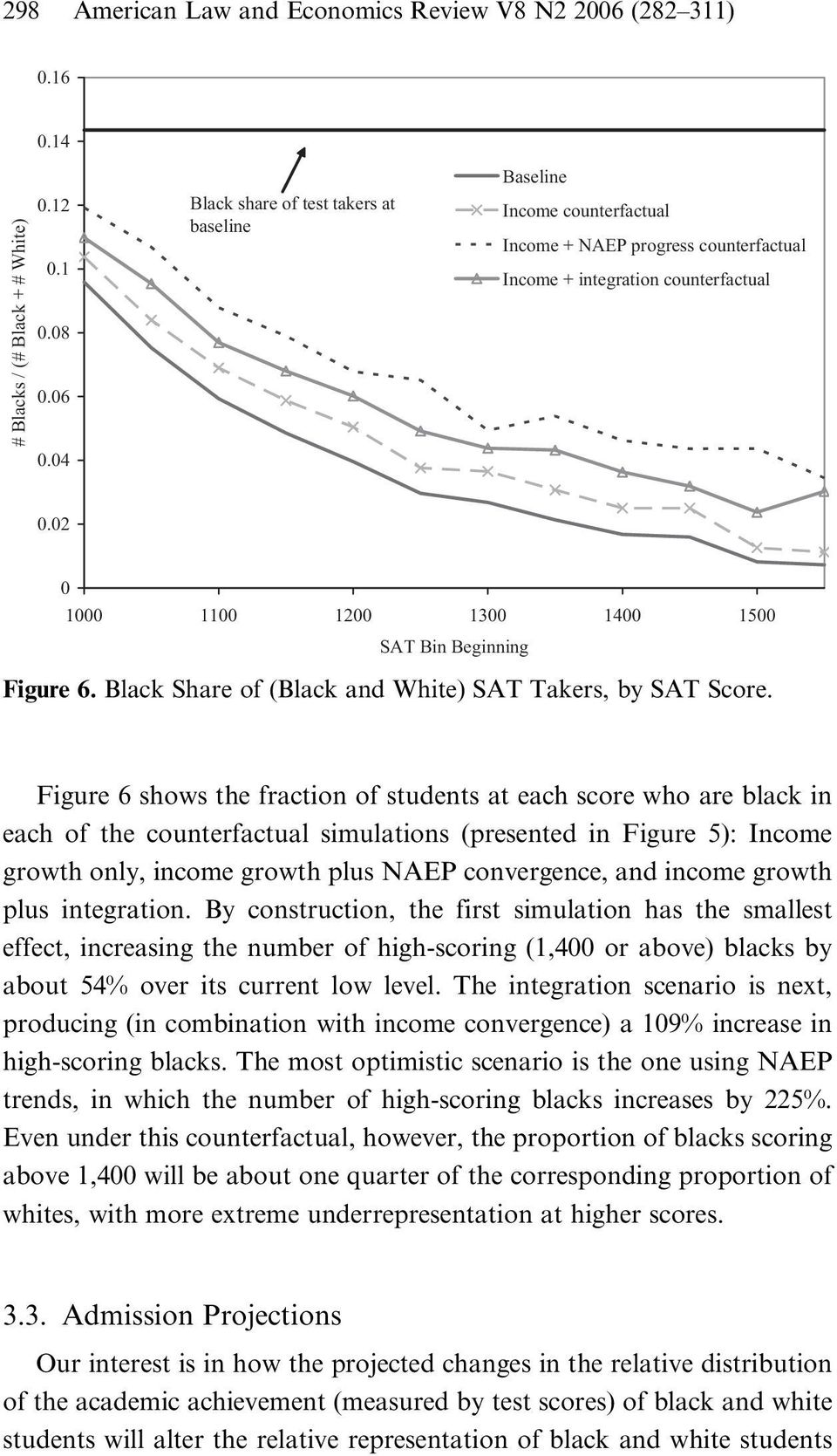 02 0 1000 1100 1200 1300 1400 1500 SAT Bin Beginning Figure 6. Black Share of (Black and White) SAT Takers, by SAT Score.