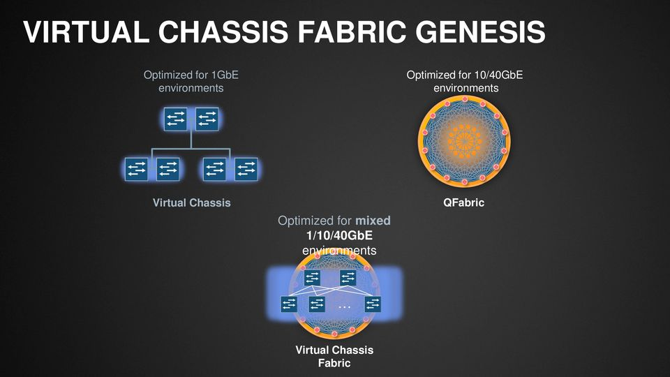 environments Virtual Chassis Optimized for