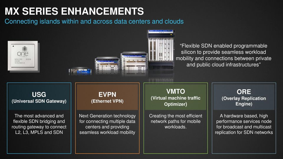 advanced and flexible SDN bridging and routing gateway to connect L2, L3, MPLS and SDN Next Generation technology for connecting multiple data centers and providing seamless
