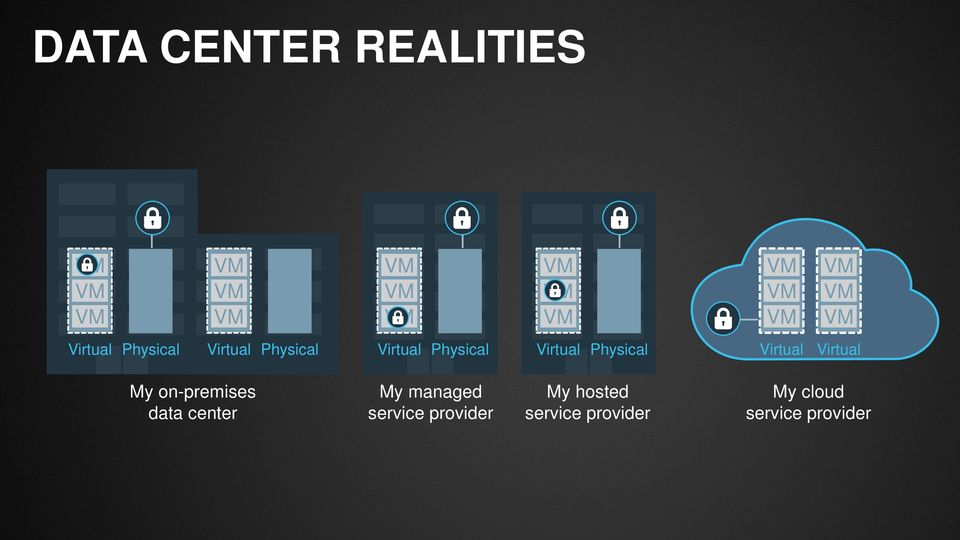 Virtual My on-premises data center My managed service