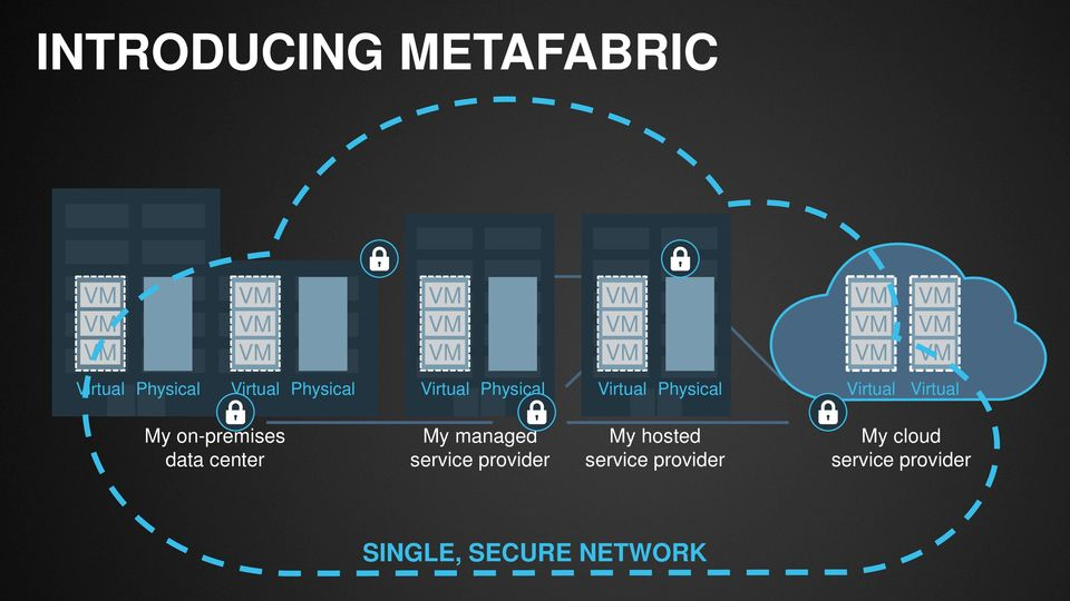 on-premises data center My managed service provider My