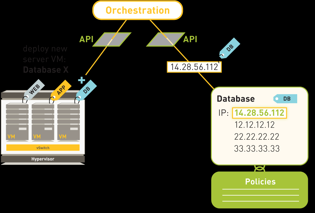 VM orchestration When new VMs are created, and assigned to address objects, security