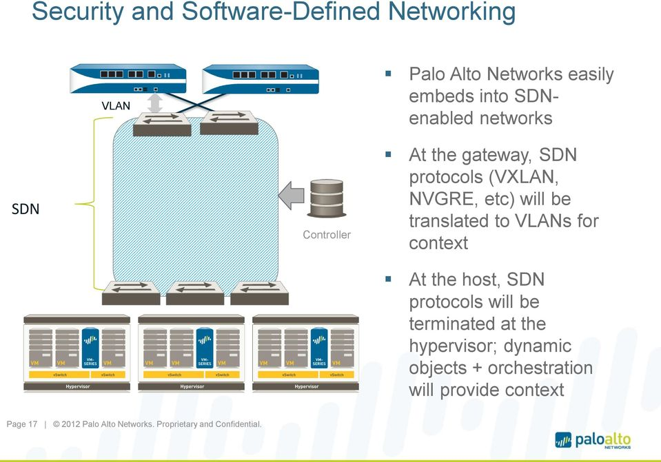 etc) will be translated to VLANs for context At the host, SDN protocols will be