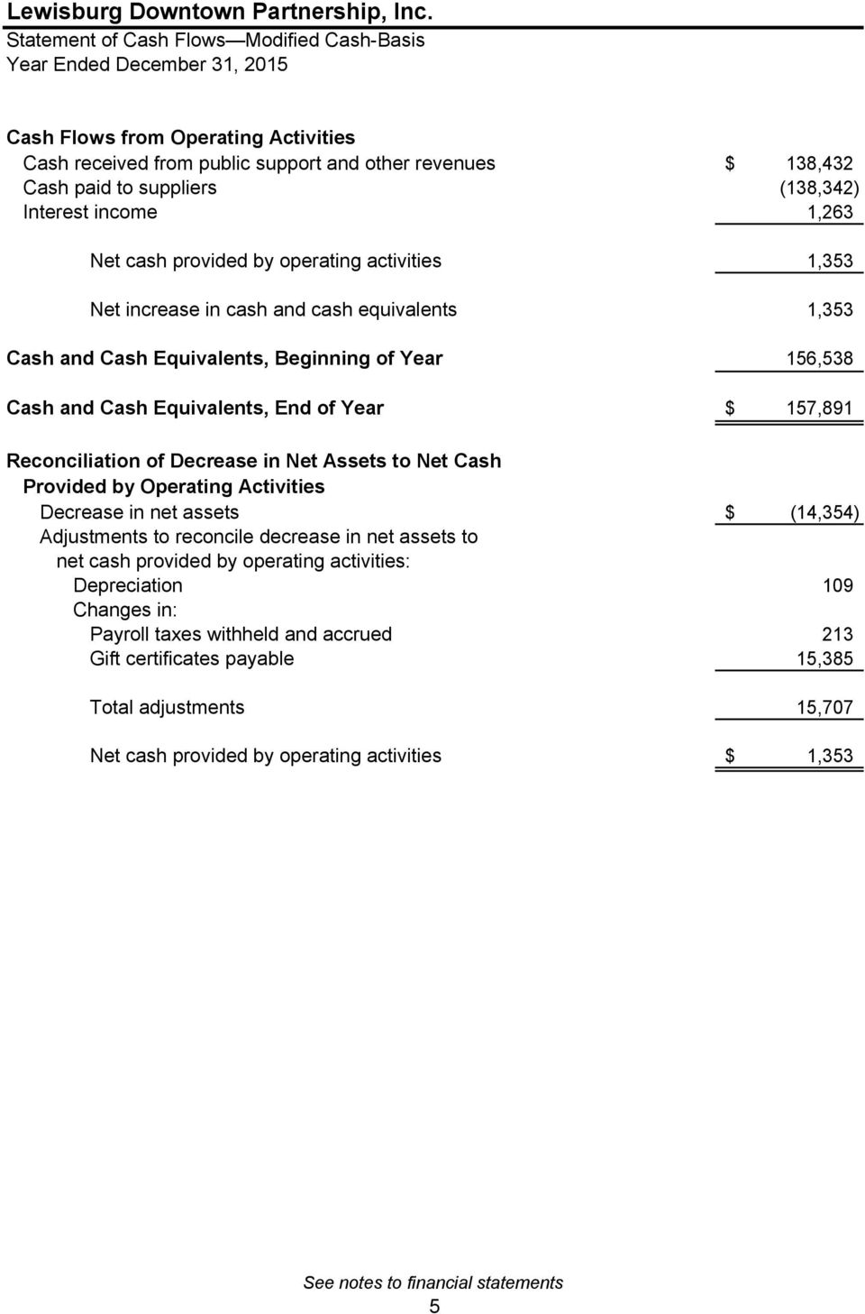 Year $ 157,891 Reconciliation of Decrease in Net Assets to Net Cash Provided by Operating Activities Decrease in net assets $ (14,354) Adjustments to reconcile decrease in net assets to net cash
