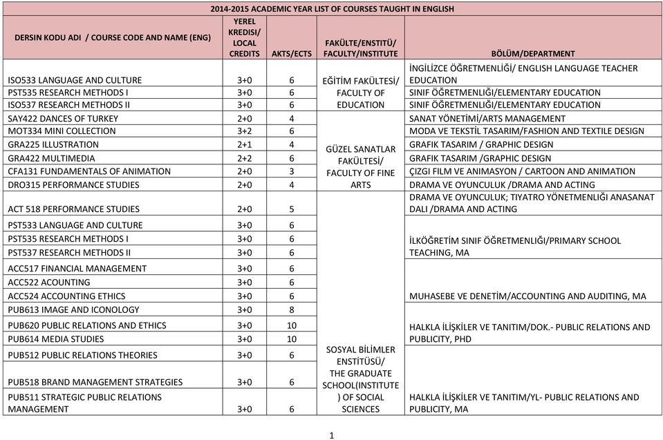RESEARCH METHODS II +0 6 EDUCATION SINIF ÖĞRETMENLIĞI/ELEMENTARY EDUCATION SAY422 DANCES OF TURKEY 2+0 4 SANAT YÖNETİMİ/ARTS MANAGEMENT MOT4 MINI COLLECTION +2 6 MODA VE TEKSTİL TASARIM/FASHION AND