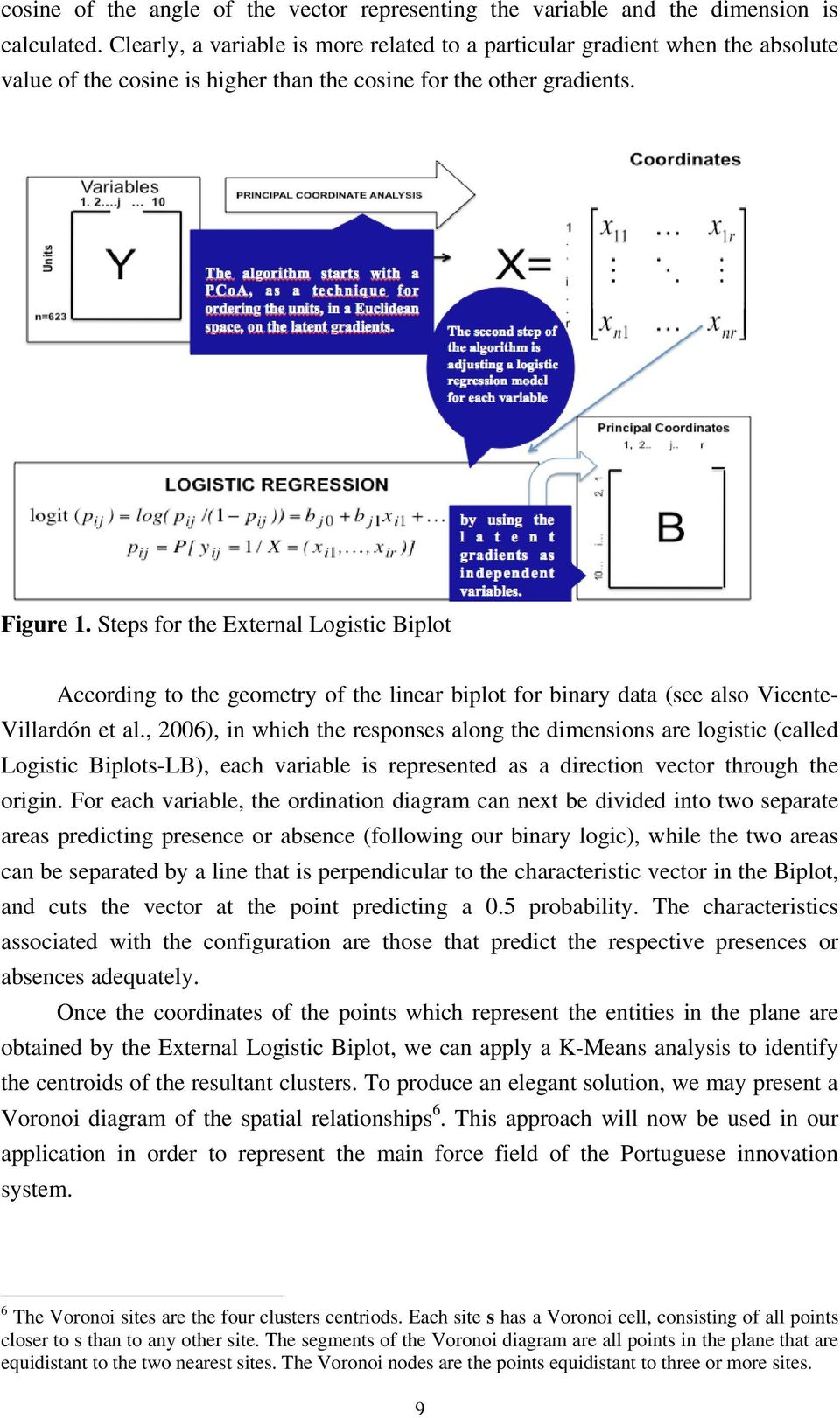 Steps for the External Logistic Biplot According to the geometry of the linear biplot for binary data (see also Vicente- Villardón et al.